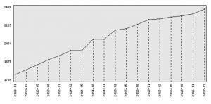 De ratingontwikkeling van Casper! Wat een vooruitgang!